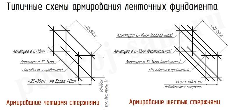 Схема АрмирФундамента